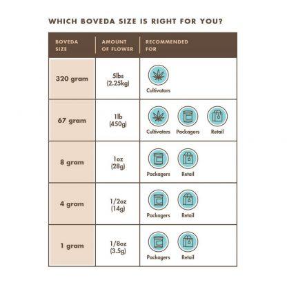 Boveda-Größenzuordnung
